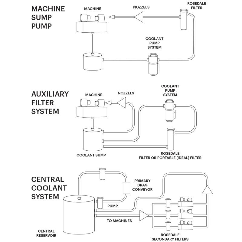 Machine Coolant Filtration