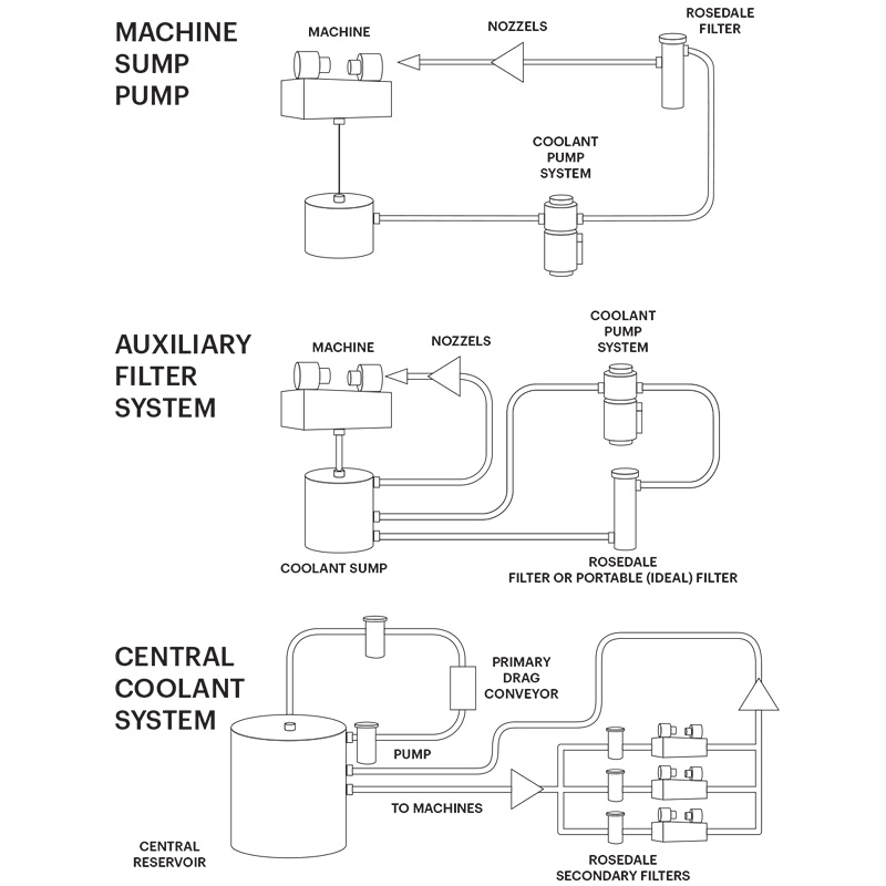 Cnc Coolant Pump Diagram